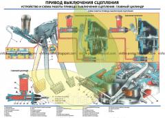 Стенд устройства автомобиля Волга Привод выключения сцепления