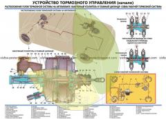 Стенд устройства автомобиля Волга Устройство тормозного управления, начало