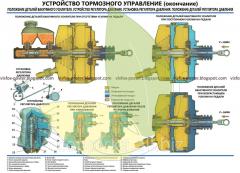 Стенд устройства автомобиля Волга Устройство тормозного управления, окончание