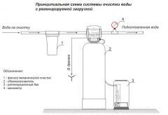 Очистка воды от Fe, Са, Mg, Mn, аммония Киев