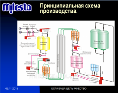 Equipment for production of vodka and alcoholic