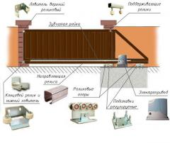 Accessories of retractable gate