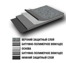 Roofing materials polymeric and bituminous soft -