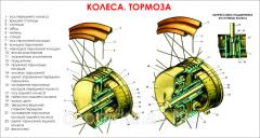 Brake Wheel stand