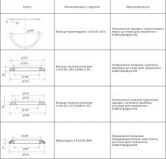 Резино-Технические Изделия РТИ для цистерн: