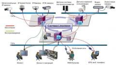 Система видеонаблюдения LINOVISION