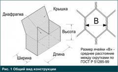 Box-shaped gabion