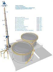 Системы молниезащиты (грозозащиты)  нефтяных и