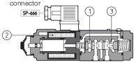 Proportional throttle of Atos QVHZO, QVKZOR