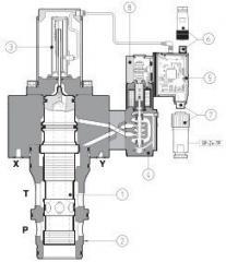 High-dynamic trilinear proportional cartridge of