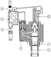 Proportional cartridge of pressure of LI. ZO