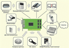 Система беспроводного видеонаблюдения и контроля
