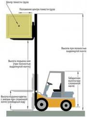 Fork trucks to purchase, the price in Ukraine