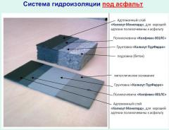 System of a waterproofing under asphal
