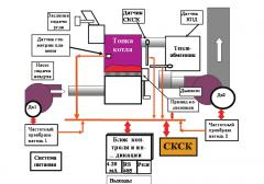 System of automated management of a tyago-dutyevy