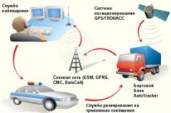 GPS satellite receivers. GLONASS and GPS of a
