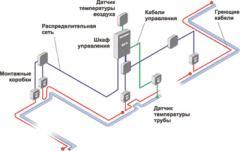 Обігрів трубопроводів Тепломаг у Криму