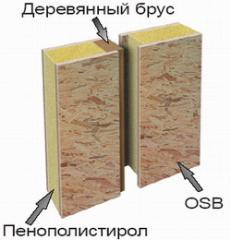 Fire-resistant walls. Doma.zashchishchenny