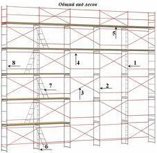 Строительная техника, Леса и конструкции для