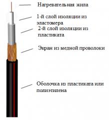 Нагревательная кабельная секция Эксон Э 16,5 560
