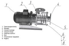 Неръждаема стомана винт помпа ШН (SHN)