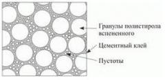 Полистирольный шарик для заливки полов и перекрытий