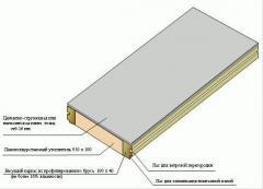 Сэндвич – панели пенополиуретановые состоит из: 1.