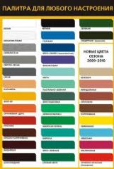 Building materials, Paints and varnishes, Enamels,