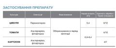 Фунгициды Ширлан