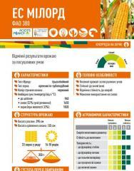 Семена кукурузы ЕС МІЛОРД