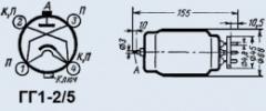 GG1-2/5 gasotron