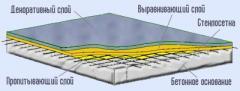 Полы полимерные наливные