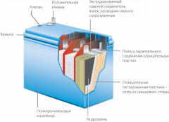 Акумулятори свинцово кислотні