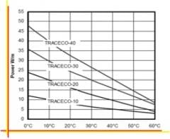 Self-regulating heating TRACECO® cables