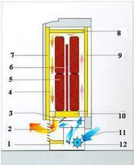 Экономное электроотопление - тепловые накопители
