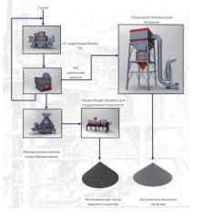 Мажорированная система для заполнителя серии VU