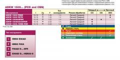 Пластины ADKW 1505... (PCD and CBN)