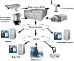 Системы видеонаблюдения, системы видеонаблюдения