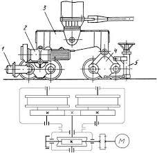Буферные упоры механизма передвижения и механизма