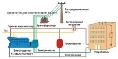 Газопоршневая электростанция SUMAB (MWM,