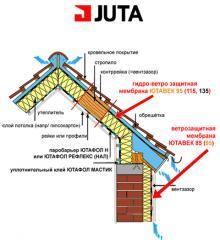 Подкровельные супердифузионные пленки Juta (Юта)