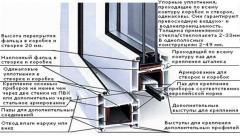 Окна Rehau в Донецке