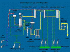 The equipment for production of gas from coal,