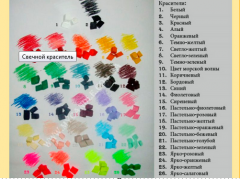 Dyes for candles, dyes for paraffin