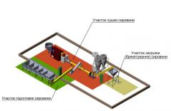 Equipment for production pellet, Drying complex