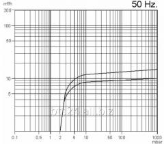 BYVP-016-М/0.37 - масляный вакуумный насос
