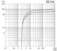 BYVP-063-М/1.5 - масляный вакуумный насос