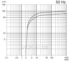 BYVP-100/2.2 - масляный вакуумный насос