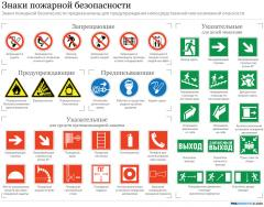 Safety signs to order in Kiev, the price