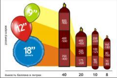 Helium for spheres in Donetsk.